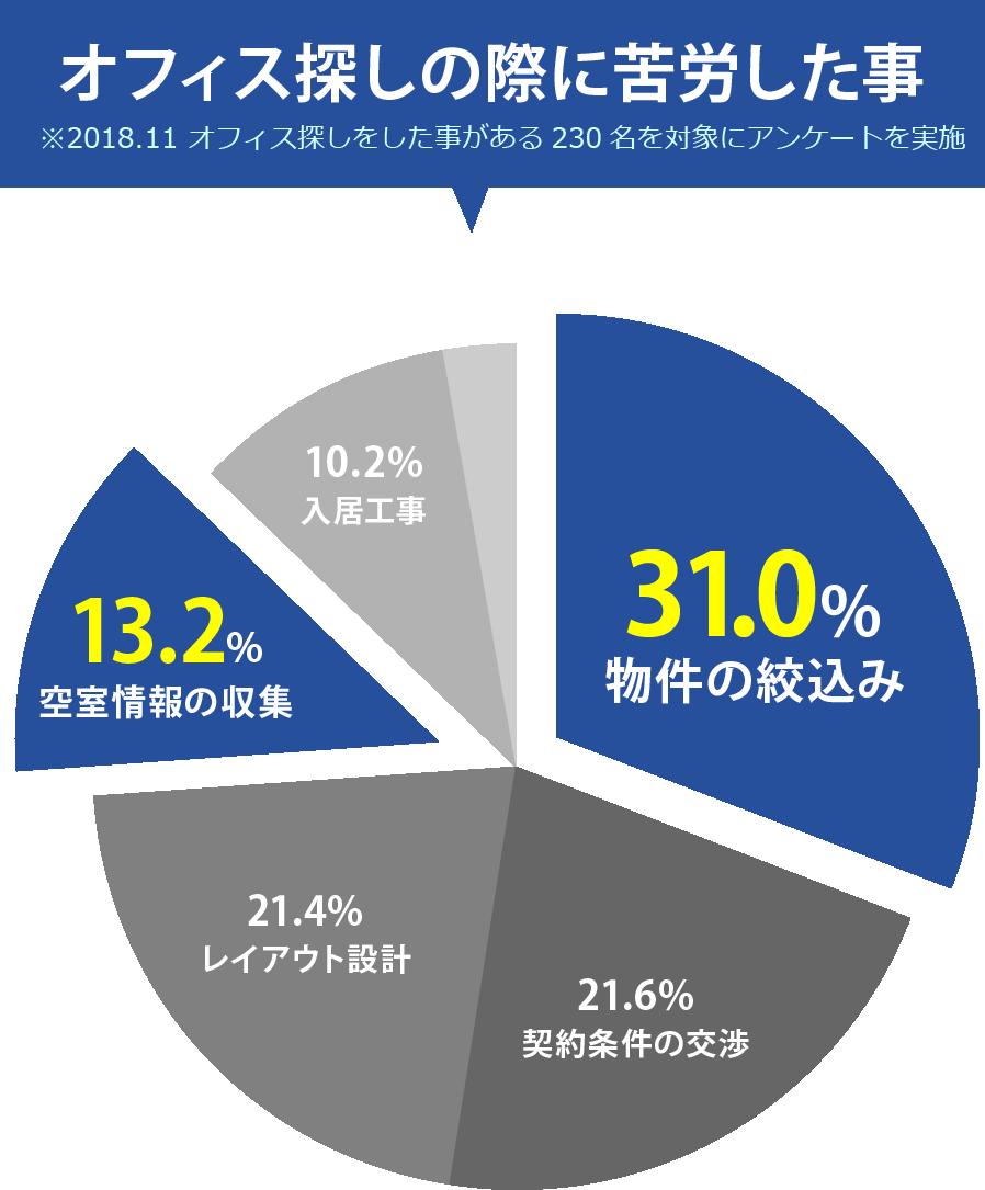 オフィス探しの際に苦労した事 ※2018.9 オフィス探しをした事がある230名を対象にアンケートを実施 31.0% 物件の絞り込み 13.2% 空室情報の収集 21.6% 契約条件の交渉 21.4% レイアウト設計 10.2% 入居工事